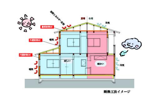 外張断熱工法の家